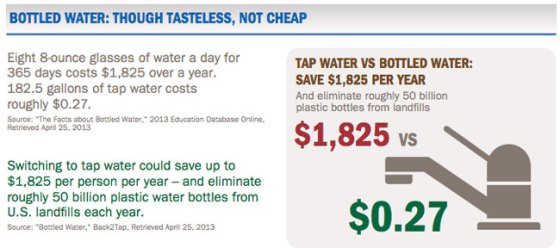 cost_of_bottled_water